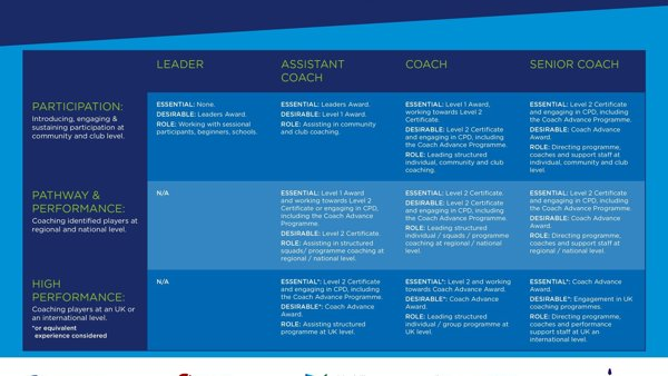 UK Boccia Coaches' Development Framework